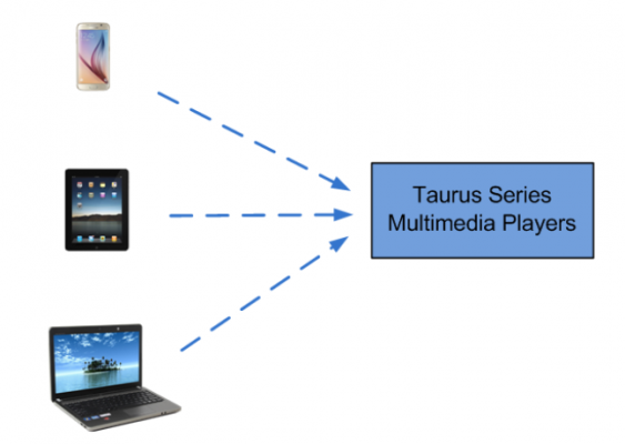 TB2 can controlled by Smart phone, PAD and PC