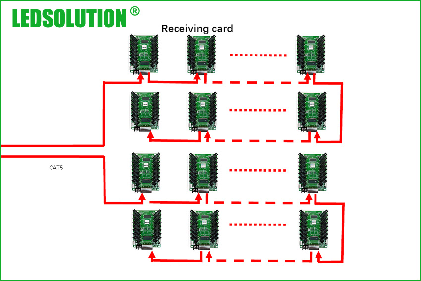 Receiving-card-connection